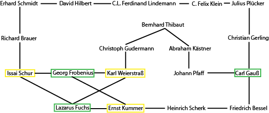 K_{3,3} in the Genealogy graph